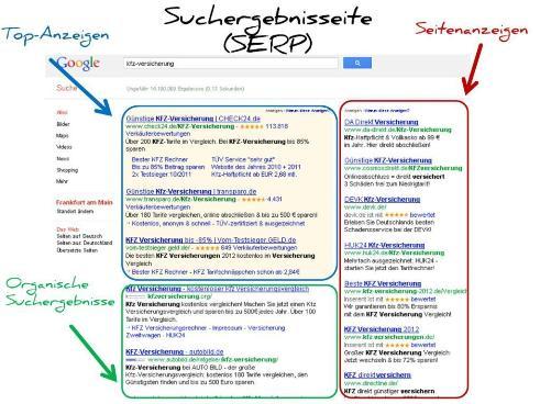 Google Suchergebnisseite mit Google AdWords Anzeigen und organischen Suchergebnissen